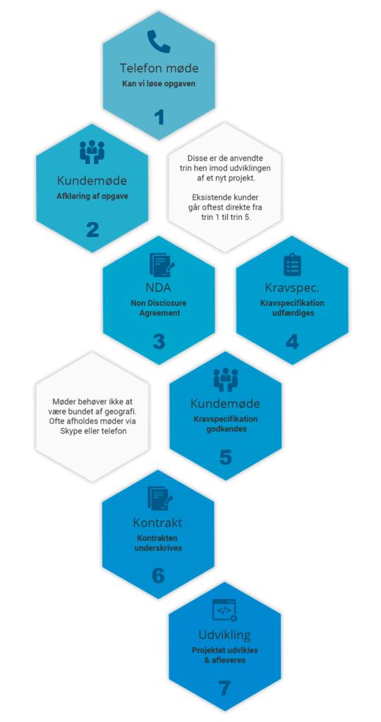 Udviklingsfaser for et projekt hos Get-Online